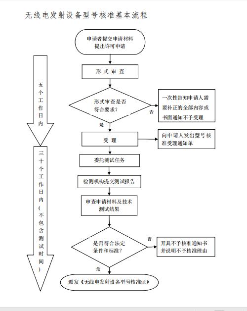 蓝牙鼠标如何办理SRRC型号核准认证?插图